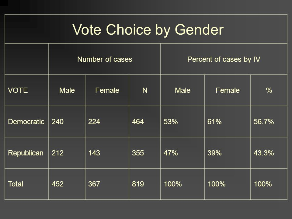 Vote Choice by Gender Number of casesPercent of cases by IV VOTEMaleFemaleNMaleFemale% Democratic24022446453%61%56.7% Republican21214335547%39%43.3% Total452367819100%