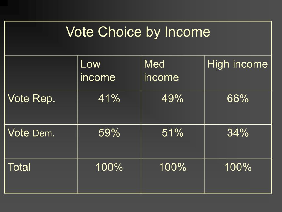 Vote Choice by Income Low income Med income High income Vote Rep.41%49%66% Vote Dem.