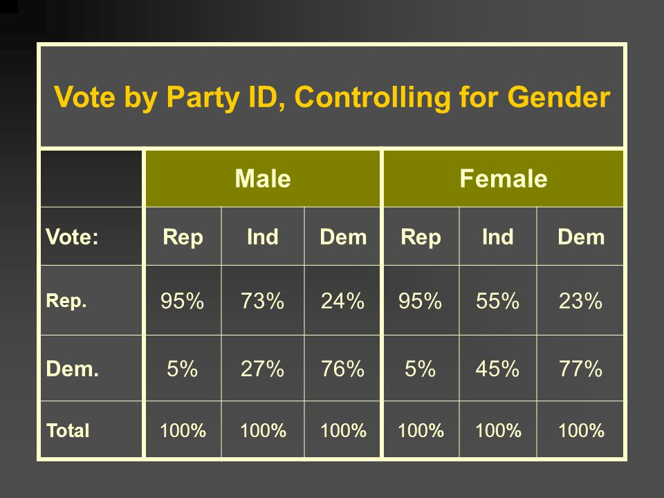 Vote by Party ID, Controlling for Gender MaleFemale Vote:RepIndDemRepIndDem Rep.