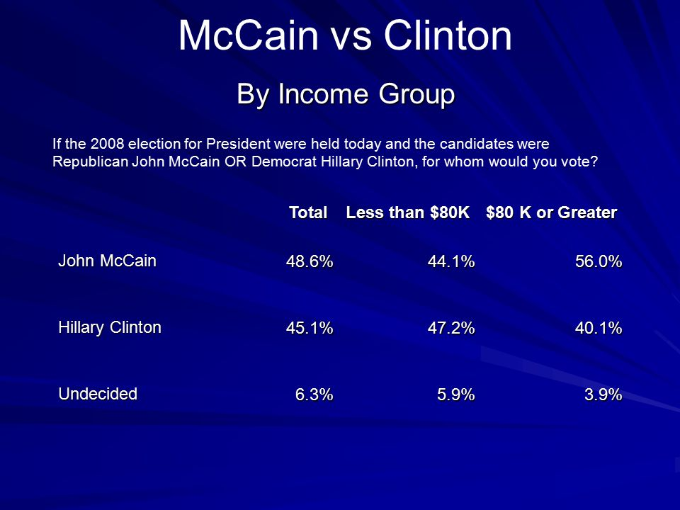 McCain vs Clinton By Income Group If the 2008 election for President were held today and the candidates were Republican John McCain OR Democrat Hillar