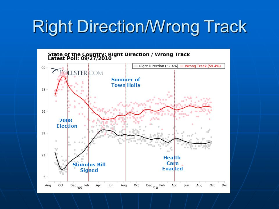 Right Direction/Wrong Track 2008 Election Health Care Enacted Stimulus Bill Signed Summer of Town Halls