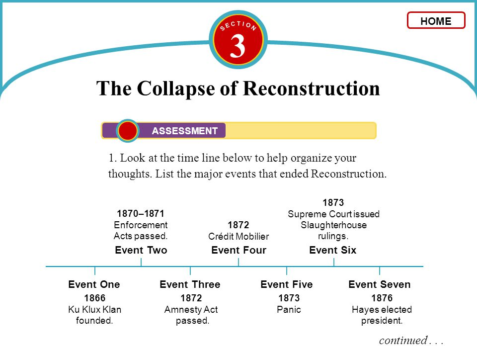 3 The Collapse of Reconstruction 1. Look at the time line below to help organize your thoughts. List the major events that ended Reconstruction. conti