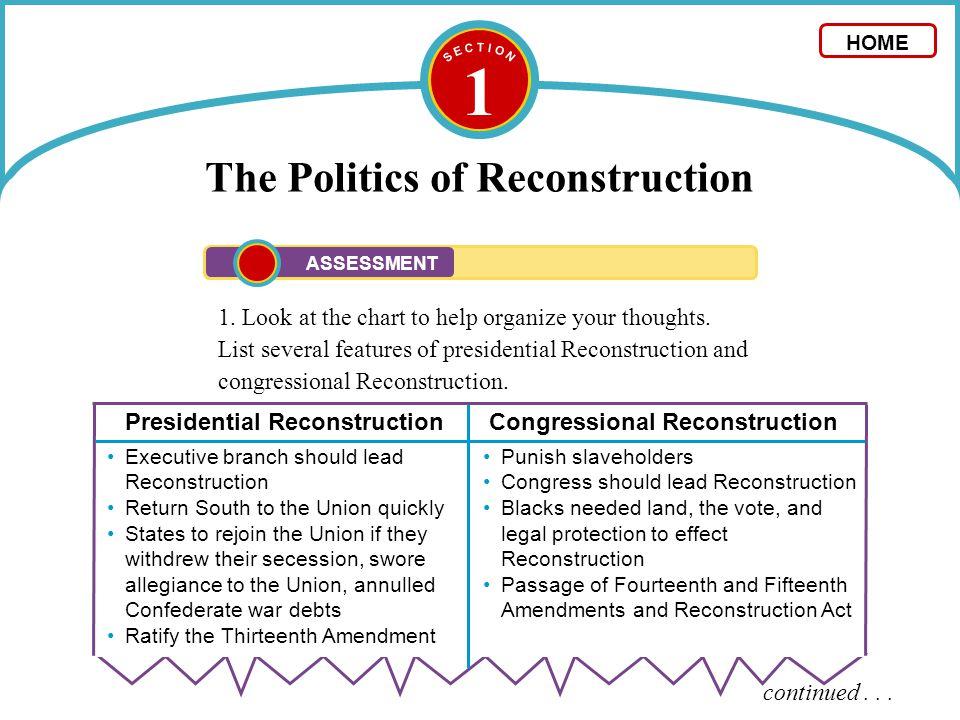 1 The Politics of Reconstruction 2.