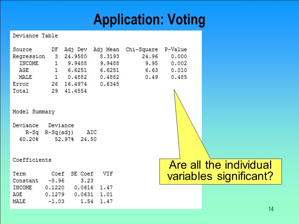 Application: Voting 14 Are all the individual variables significant