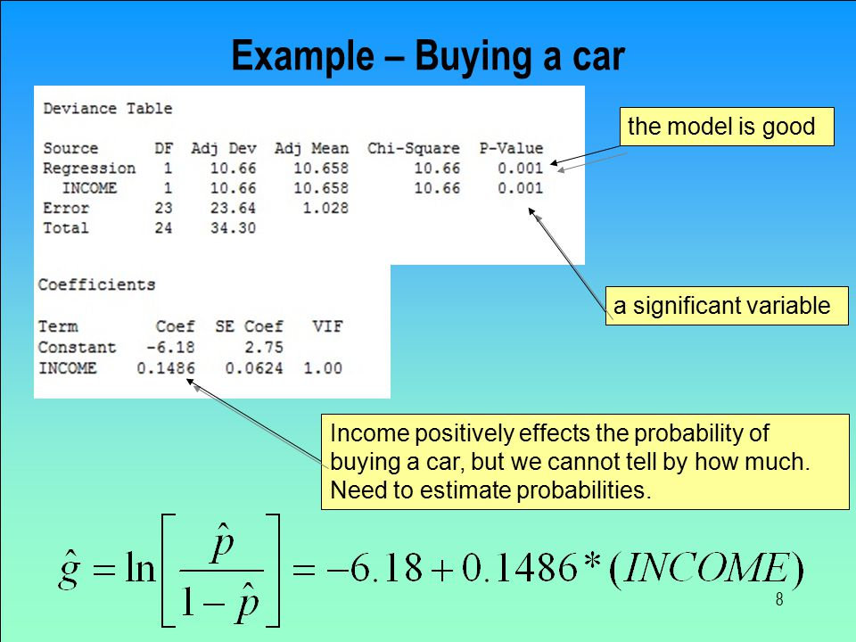 8 Example – Buying a car Income positively effects the probability of buying a car, but we cannot tell by how much.