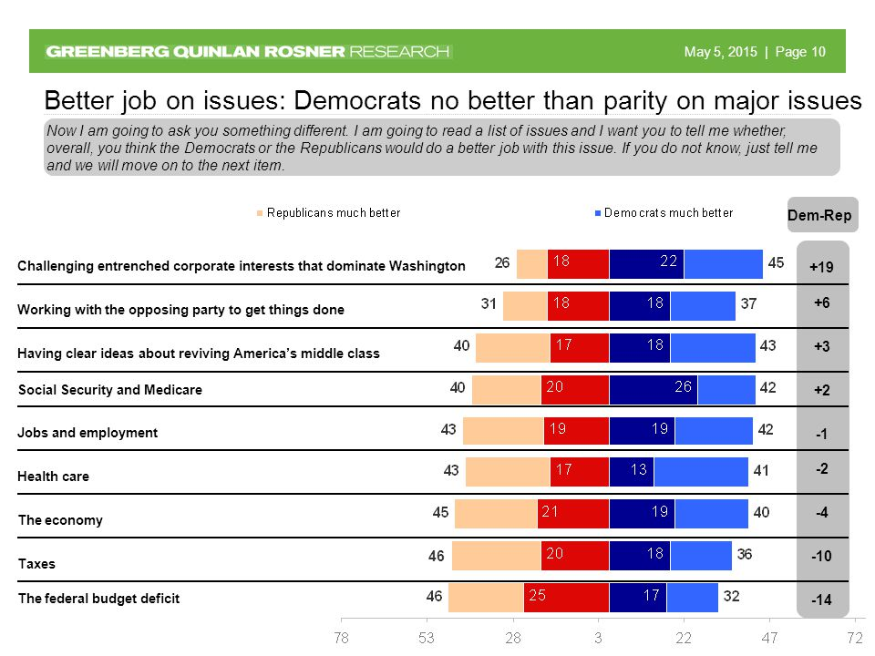 May 5, 2015 May 5, 2015 | Page 10 Better job on issues: Democrats no better than parity on major issues Now I am going to ask you something different.