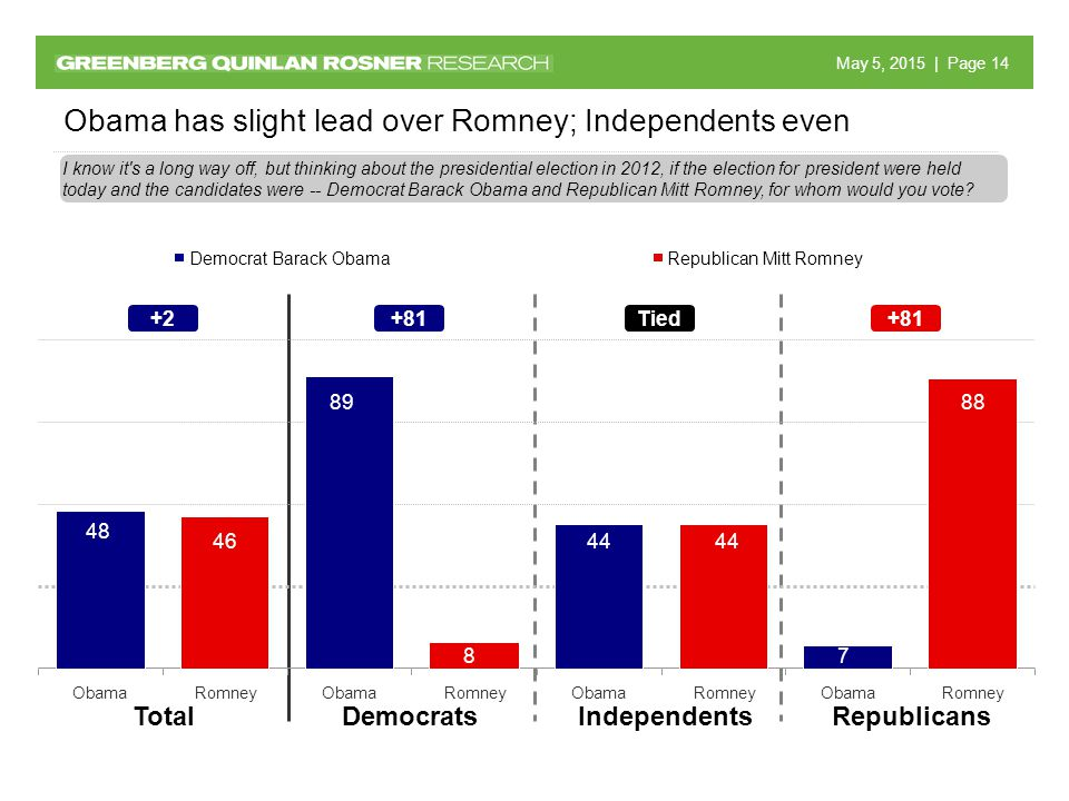 May 5, 2015 May 5, 2015 | Page 14 Obama has slight lead over Romney; Independents even DemocratsIndependentsRepublicansTotal I know it s a long way off, but thinking about the presidential election in 2012, if the election for president were held today and the candidates were -- Democrat Barack Obama and Republican Mitt Romney, for whom would you vote.