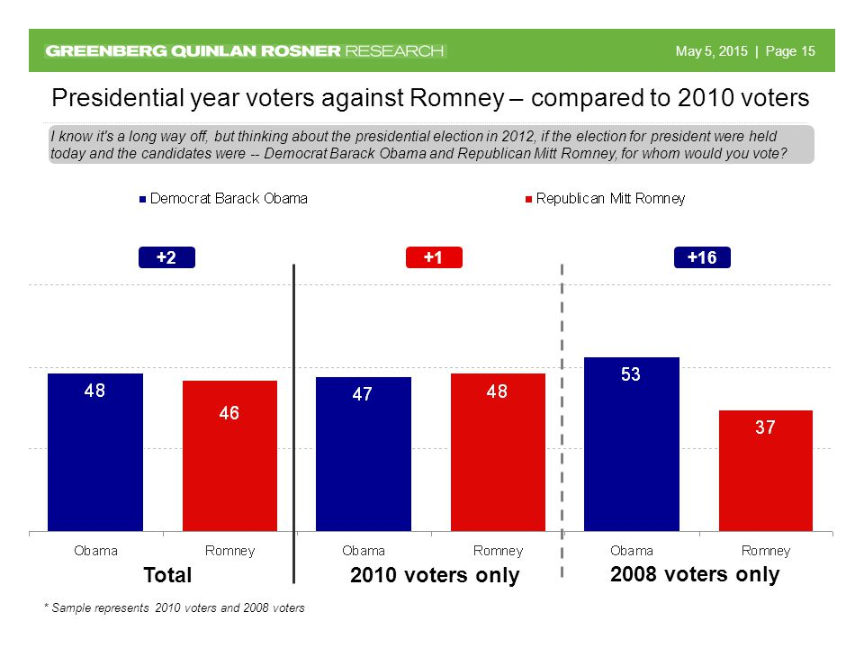 May 5, 2015 May 5, 2015 | Page 15 Presidential year voters against Romney – compared to 2010 voters 2010 voters only 2008 voters only Total +2+1+16 I know it s a long way off, but thinking about the presidential election in 2012, if the election for president were held today and the candidates were -- Democrat Barack Obama and Republican Mitt Romney, for whom would you vote.