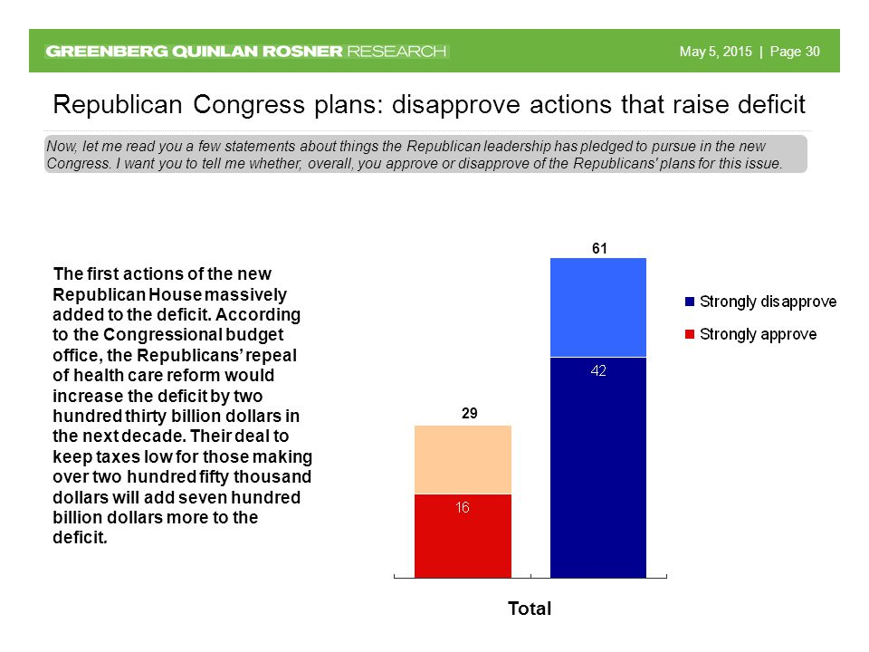 May 5, 2015 May 5, 2015 | Page 30 Republican Congress plans: disapprove actions that raise deficit Now, let me read you a few statements about things the Republican leadership has pledged to pursue in the new Congress.