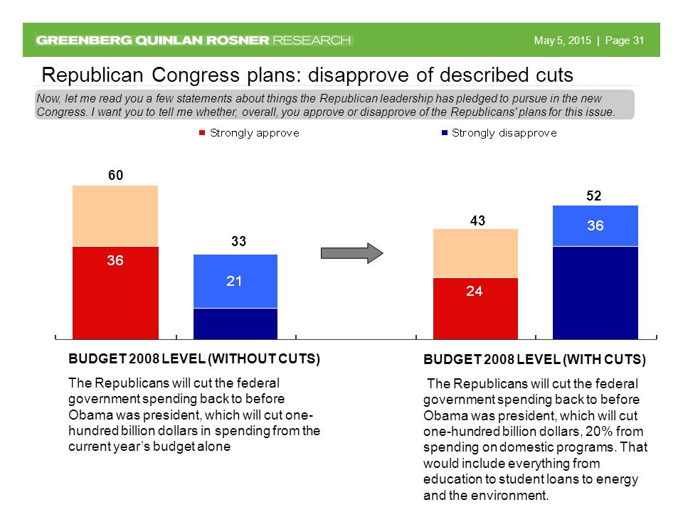 May 5, 2015 May 5, 2015 | Page 31 Republican Congress plans: disapprove of described cuts BUDGET 2008 LEVEL (WITHOUT CUTS) The Republicans will cut the federal government spending back to before Obama was president, which will cut one- hundred billion dollars in spending from the current year's budget alone Now, let me read you a few statements about things the Republican leadership has pledged to pursue in the new Congress.