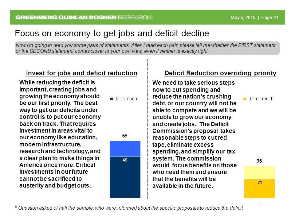 May 5, 2015 May 5, 2015 | Page 41 While reducing the deficit is important, creating jobs and growing the economy should be our first priority.