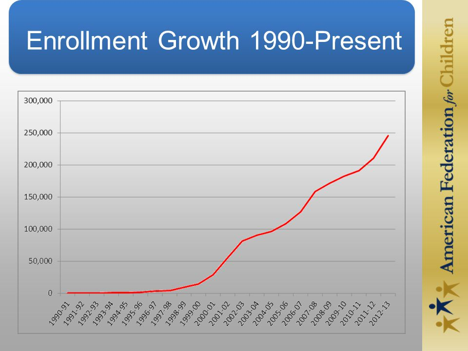 Enrollment Growth 1990-Present