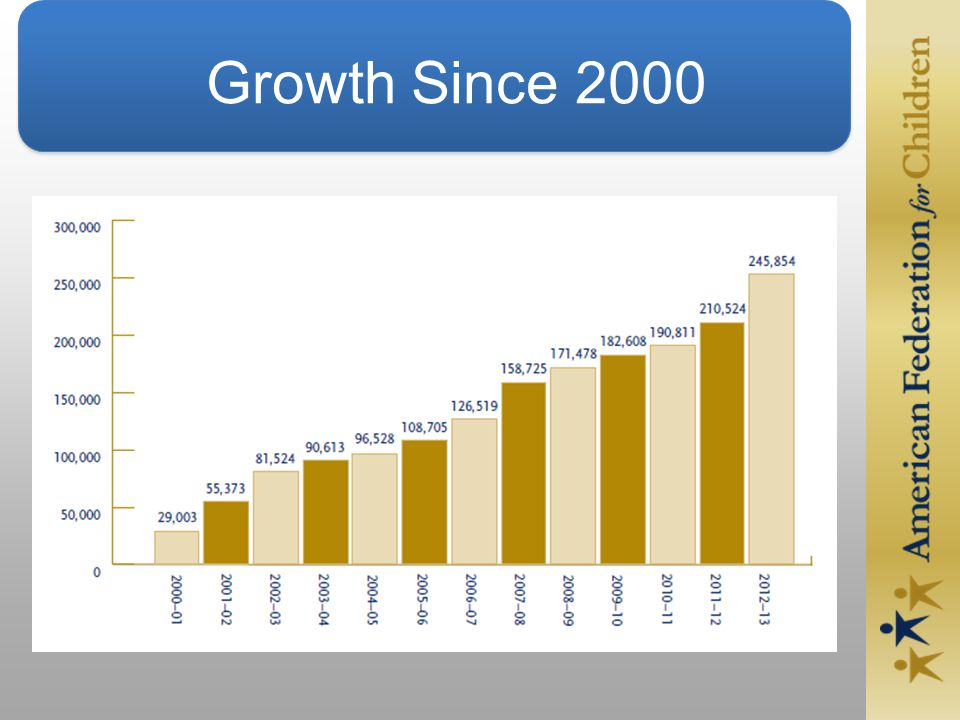 Growth Since 2000