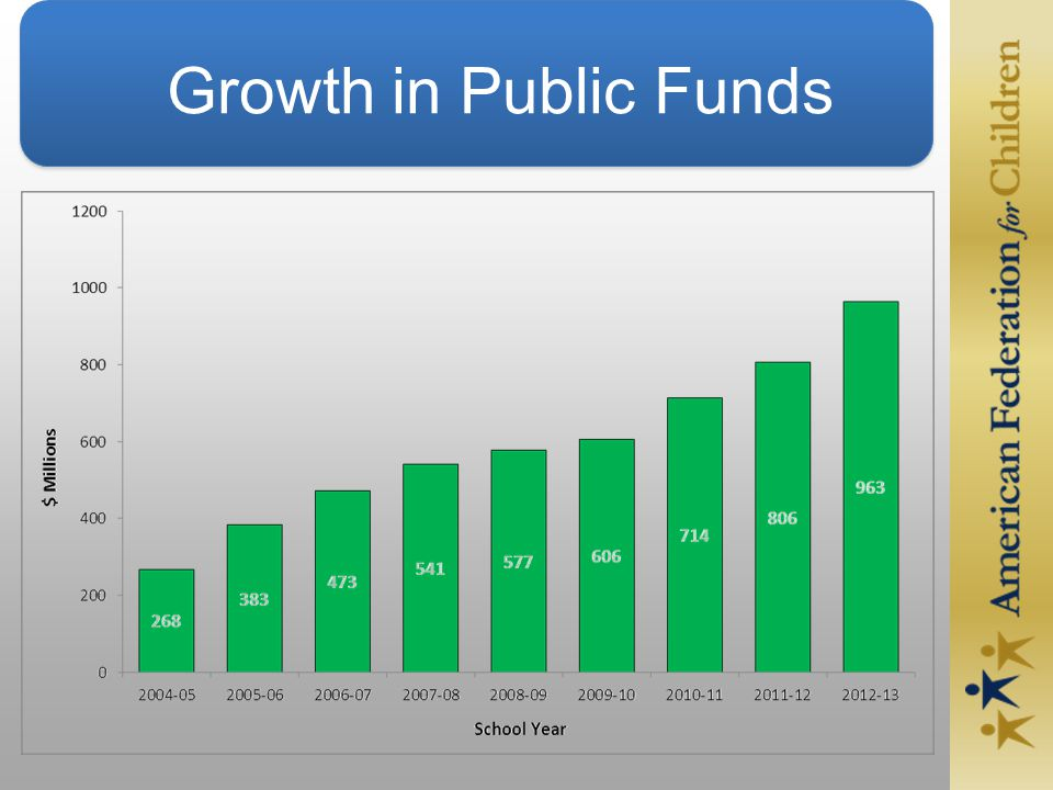Growth in Public Funds