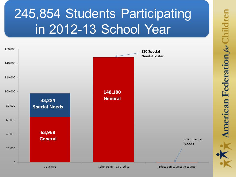 245,854 Students Participating in 2012-13 School Year