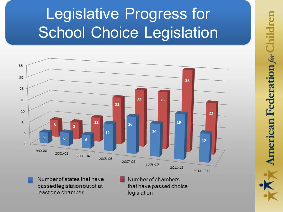 Legislative Progress for School Choice Legislation Number of states that have passed legislation out of at least one chamber Number of chambers that have passed choice legislation