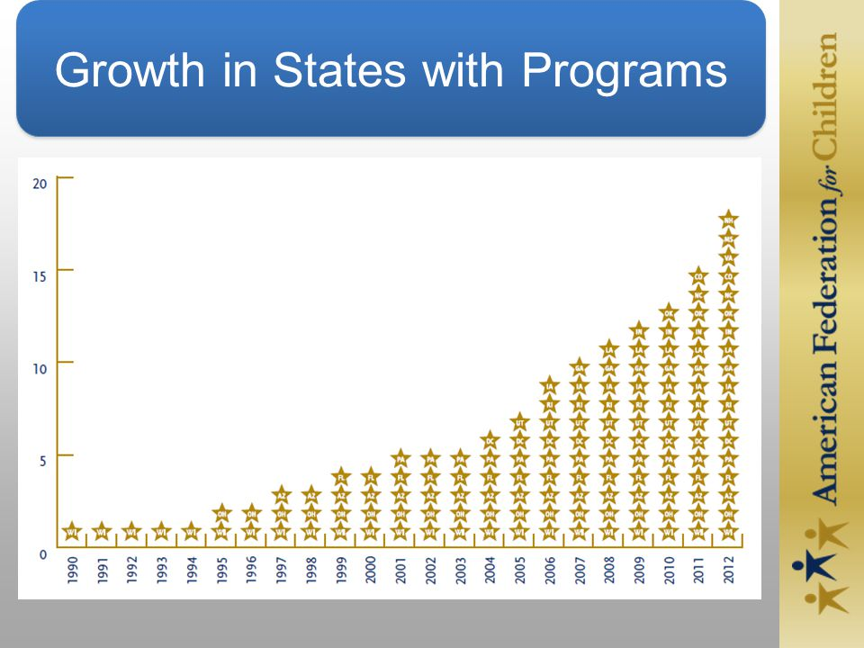 Growth in States with Programs