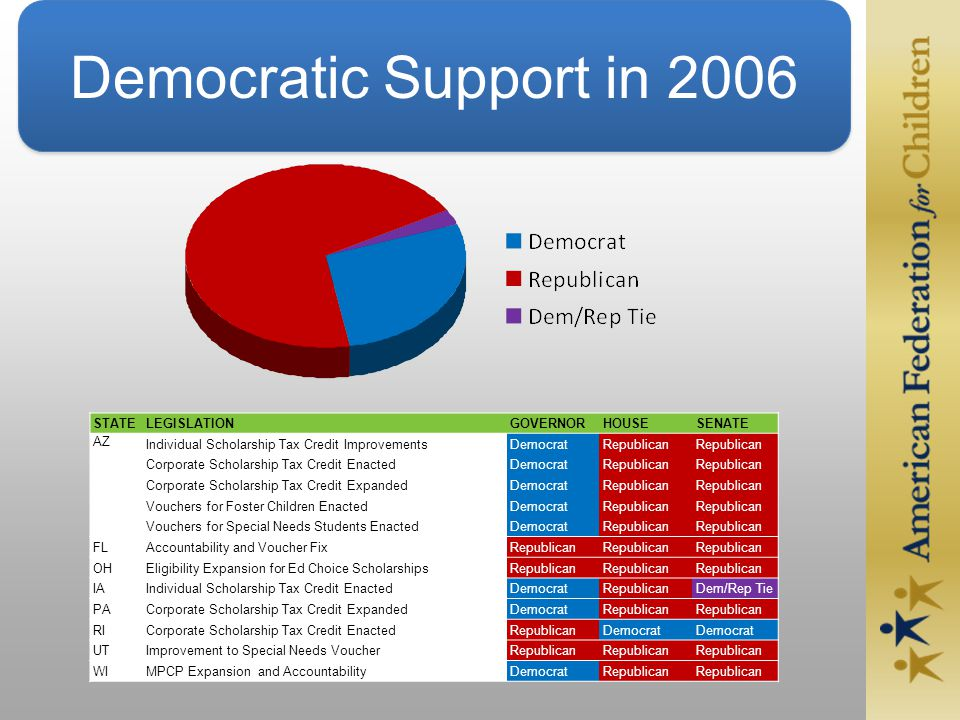 Democratic Support in 2006 STATELEGISLATIONGOVERNORHOUSESENATE AZ Individual Scholarship Tax Credit ImprovementsDemocratRepublican Corporate Scholarship Tax Credit EnactedDemocratRepublican Corporate Scholarship Tax Credit ExpandedDemocratRepublican Vouchers for Foster Children EnactedDemocratRepublican Vouchers for Special Needs Students EnactedDemocratRepublican FLAccountability and Voucher FixRepublican OHEligibility Expansion for Ed Choice ScholarshipsRepublican IAIndividual Scholarship Tax Credit EnactedDemocratRepublicanDem/Rep Tie PACorporate Scholarship Tax Credit ExpandedDemocratRepublican RICorporate Scholarship Tax Credit EnactedRepublicanDemocrat UTImprovement to Special Needs VoucherRepublican WIMPCP Expansion and AccountabilityDemocratRepublican
