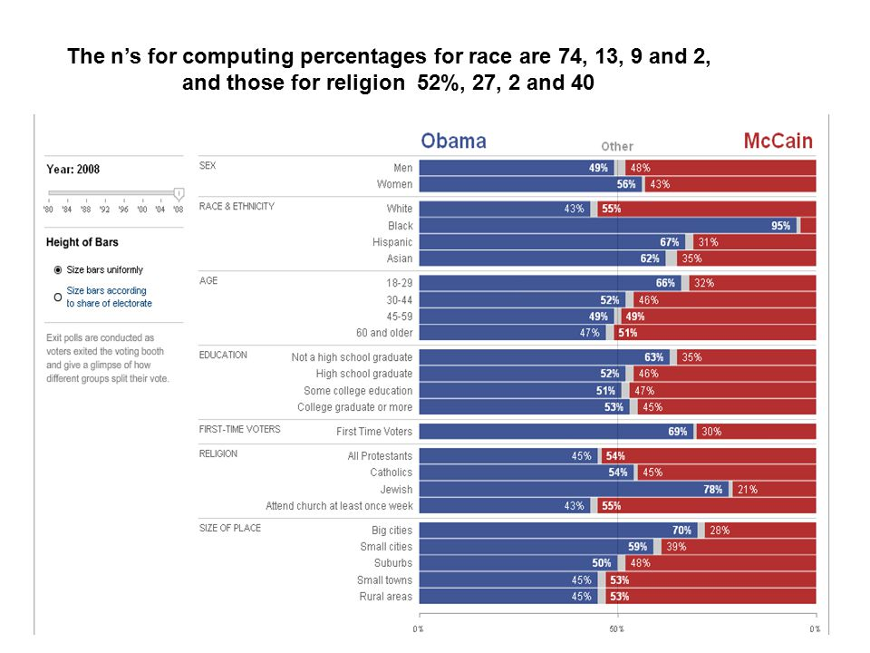 The n's for computing percentages for race are 74, 13, 9 and 2, and those for religion 52%, 27, 2 and 40