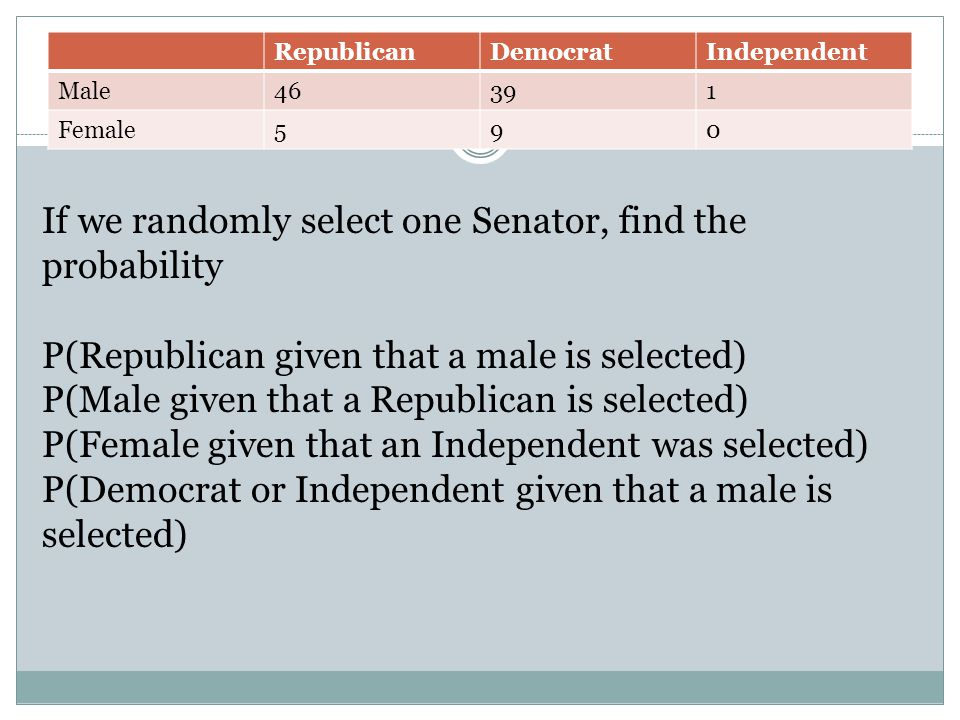 RepublicanDemocratIndependent Male46391 Female590 If we randomly select one Senator, find the probability P(Republican given that a male is selected) P(Male given that a Republican is selected) P(Female given that an Independent was selected) P(Democrat or Independent given that a male is selected)