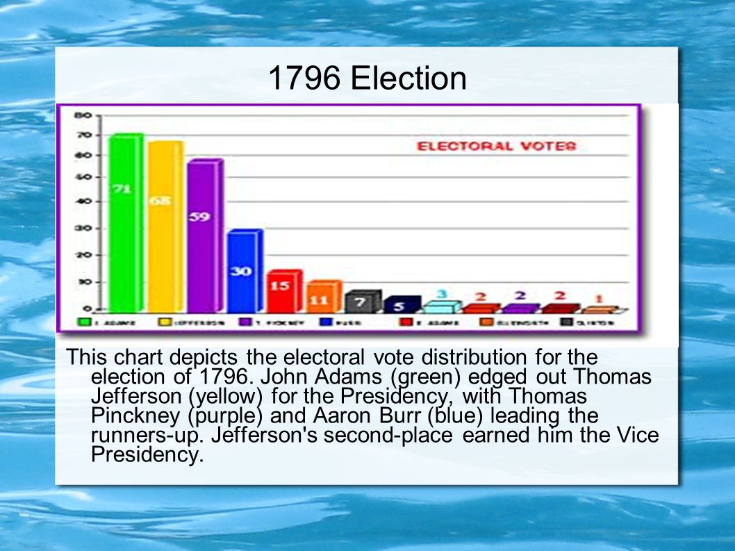 1796 Election This chart depicts the electoral vote distribution for the election of 1796.