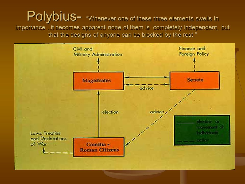 Polybius- Whenever one of these three elements swells in importance..it becomes apparent none of them is completely independent, but that the designs of anyone can be blocked by the rest.