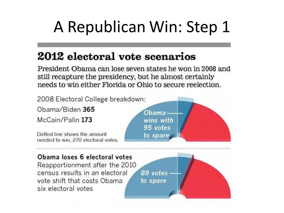 A Republican Win: Step 1