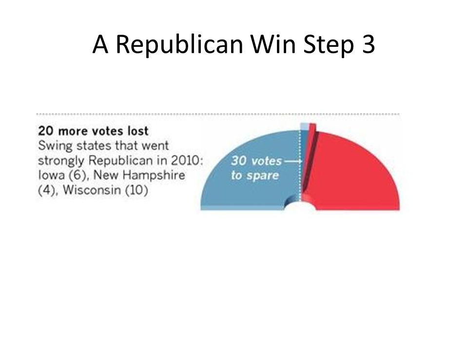 A Republican Win Step 3