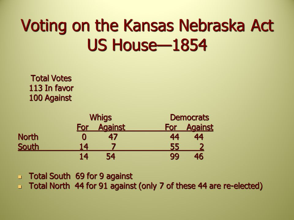Voting on the Kansas Nebraska Act US House—1854 Total Votes Total Votes 113 In favor 100 Against Whigs Democrats Whigs Democrats For AgainstFor Against North 0 47 4444 South 14 7 55 2 1454 9946 1454 9946 Total South 69 for 9 against Total South 69 for 9 against Total North 44 for 91 against (only 7 of these 44 are re-elected) Total North 44 for 91 against (only 7 of these 44 are re-elected)