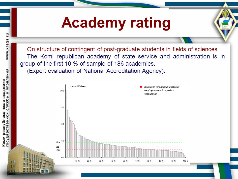 Academy rating On structure of contingent of post-graduate students in fields of sciences The Komi republican academy of state service and administrat