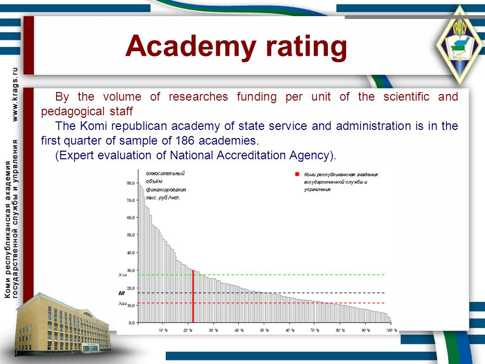 Academy rating By the volume of researches funding per unit of the scientific and pedagogical staff The Komi republican academy of state service and a