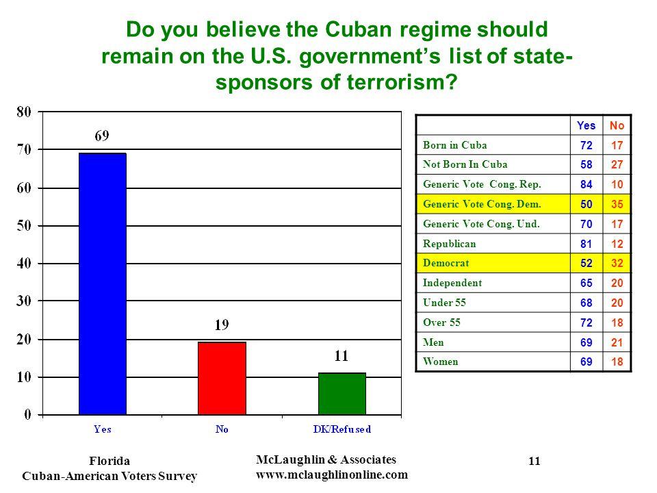 Florida Cuban-American Voters Survey McLaughlin & Associates www.mclaughlinonline.com Do you believe the Cuban regime should remain on the U.S. govern