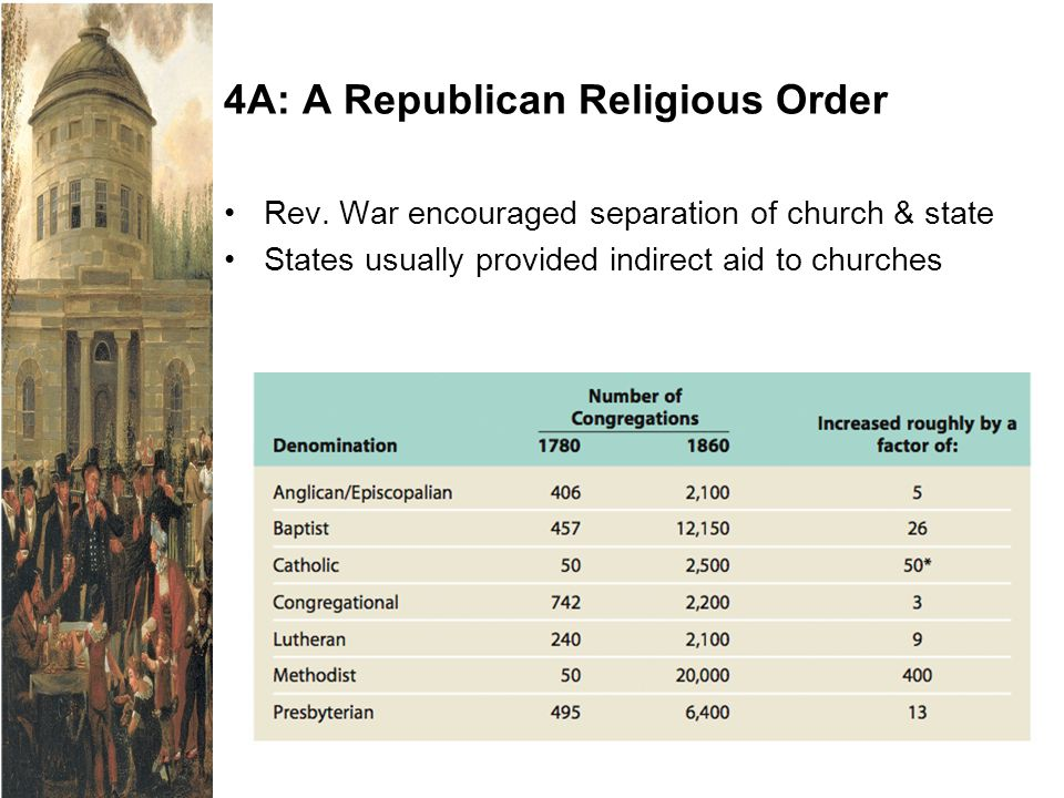4A: A Republican Religious Order Rev. War encouraged separation of church & state States usually provided indirect aid to churches
