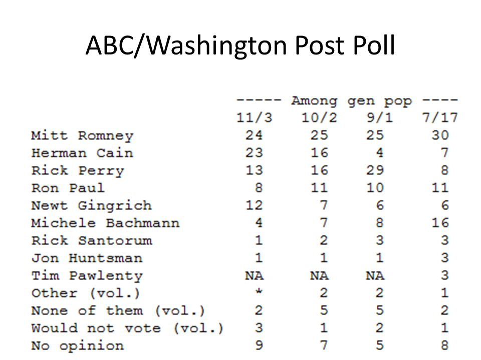ABC/Washington Post Poll