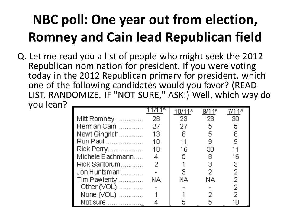 NBC poll: One year out from election, Romney and Cain lead Republican field Q. Let me read you a list of people who might seek the 2012 Republican nom
