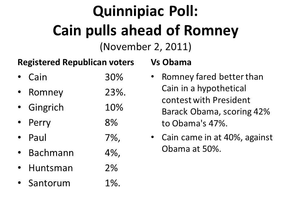 Quinnipiac Poll: Cain pulls ahead of Romney (November 2, 2011) Registered Republican voters Cain 30% Romney 23%. Gingrich 10% Perry 8% Paul 7%, Bachma