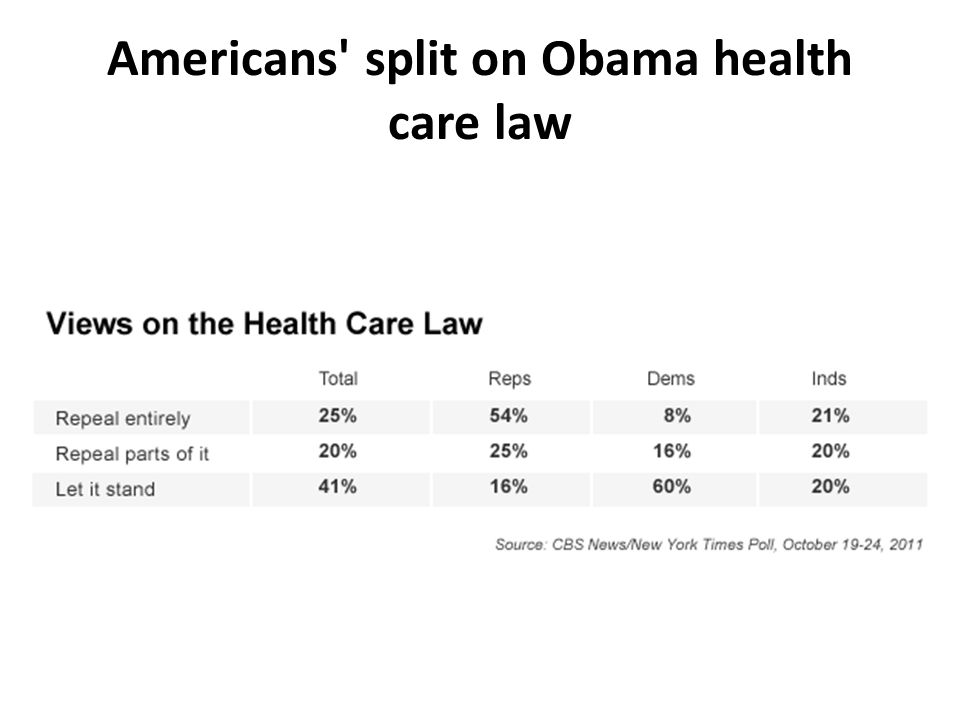 Americans split on Obama health care law
