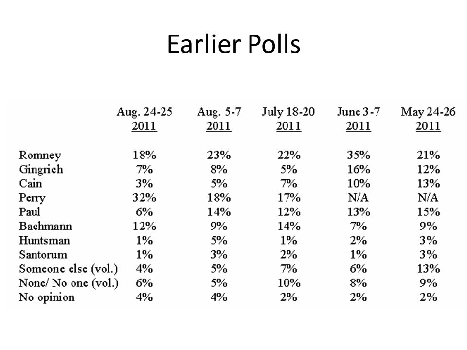 PPP: Gingrich takes the lead (November 14, 2011)