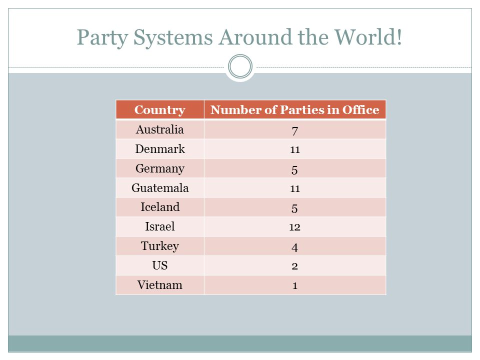 Party Systems Around the World! CountryNumber of Parties in Office Australia7 Denmark11 Germany5 Guatemala11 Iceland5 Israel12 Turkey4 US2 Vietnam1
