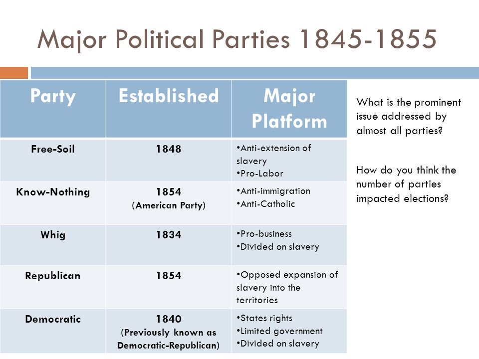 Major Political Parties 1845-1855 PartyEstablishedMajor Platform Free-Soil1848 Anti-extension of slavery Pro-Labor Know-Nothing1854 (American Party) Anti-immigration Anti-Catholic Whig1834 Pro-business Divided on slavery Republican1854 Opposed expansion of slavery into the territories Democratic1840 (Previously known as Democratic-Republican) States rights Limited government Divided on slavery What is the prominent issue addressed by almost all parties.