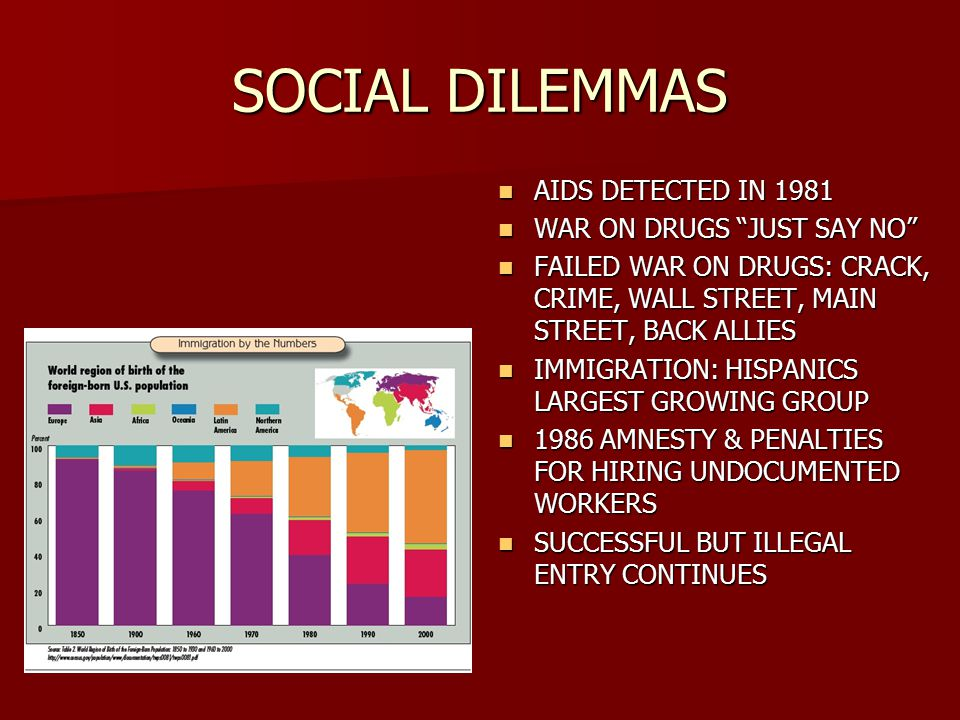 SOCIAL DILEMMAS AIDS DETECTED IN 1981 AIDS DETECTED IN 1981 WAR ON DRUGS JUST SAY NO WAR ON DRUGS JUST SAY NO FAILED WAR ON DRUGS: CRACK, CRIME, WALL STREET, MAIN STREET, BACK ALLIES FAILED WAR ON DRUGS: CRACK, CRIME, WALL STREET, MAIN STREET, BACK ALLIES IMMIGRATION: HISPANICS LARGEST GROWING GROUP IMMIGRATION: HISPANICS LARGEST GROWING GROUP 1986 AMNESTY & PENALTIES FOR HIRING UNDOCUMENTED WORKERS 1986 AMNESTY & PENALTIES FOR HIRING UNDOCUMENTED WORKERS SUCCESSFUL BUT ILLEGAL ENTRY CONTINUES SUCCESSFUL BUT ILLEGAL ENTRY CONTINUES