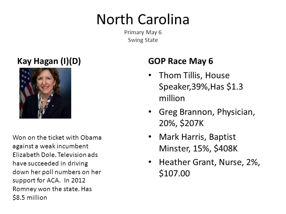 North Carolina Primary May 6 Swing State Kay Hagan (I)(D)GOP Race May 6 Thom Tillis, House Speaker,39%,Has $1.3 million Greg Brannon, Physician, 20%, $207K Mark Harris, Baptist Minster, 15%, $408K Heather Grant, Nurse, 2%, $107.00 Won on the ticket with Obama against a weak incumbent Elizabeth Dole.