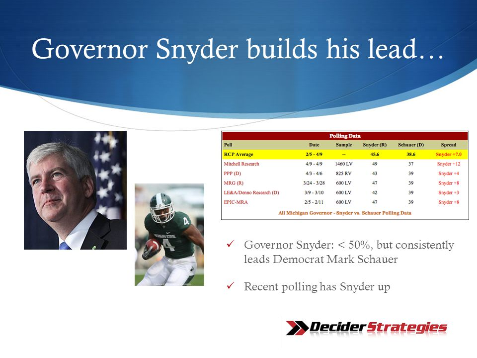 Governor Snyder builds his lead… Governor Snyder: < 50%, but consistently leads Democrat Mark Schauer Recent polling has Snyder up