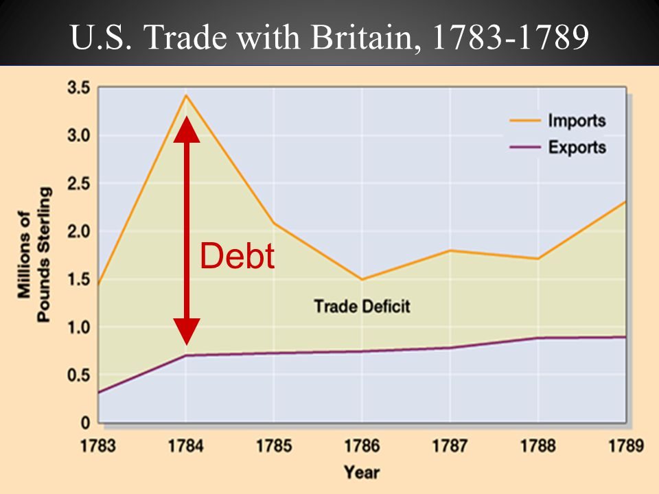 U.S. Trade with Britain, 1783-1789 Debt