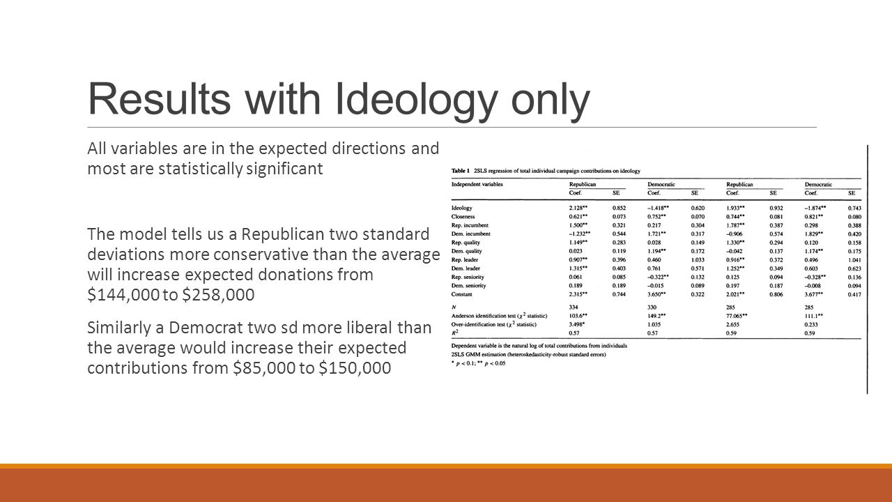 Results with Ideology only All variables are in the expected directions and most are statistically significant The model tells us a Republican two standard deviations more conservative than the average will increase expected donations from $144,000 to $258,000 Similarly a Democrat two sd more liberal than the average would increase their expected contributions from $85,000 to $150,000