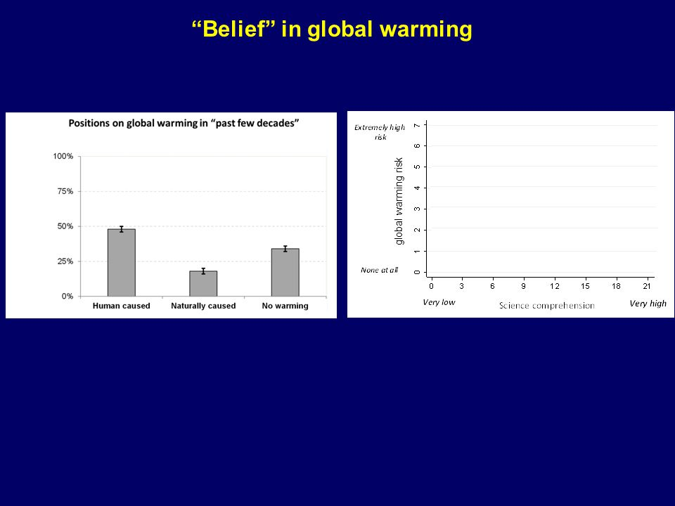 global warming risk