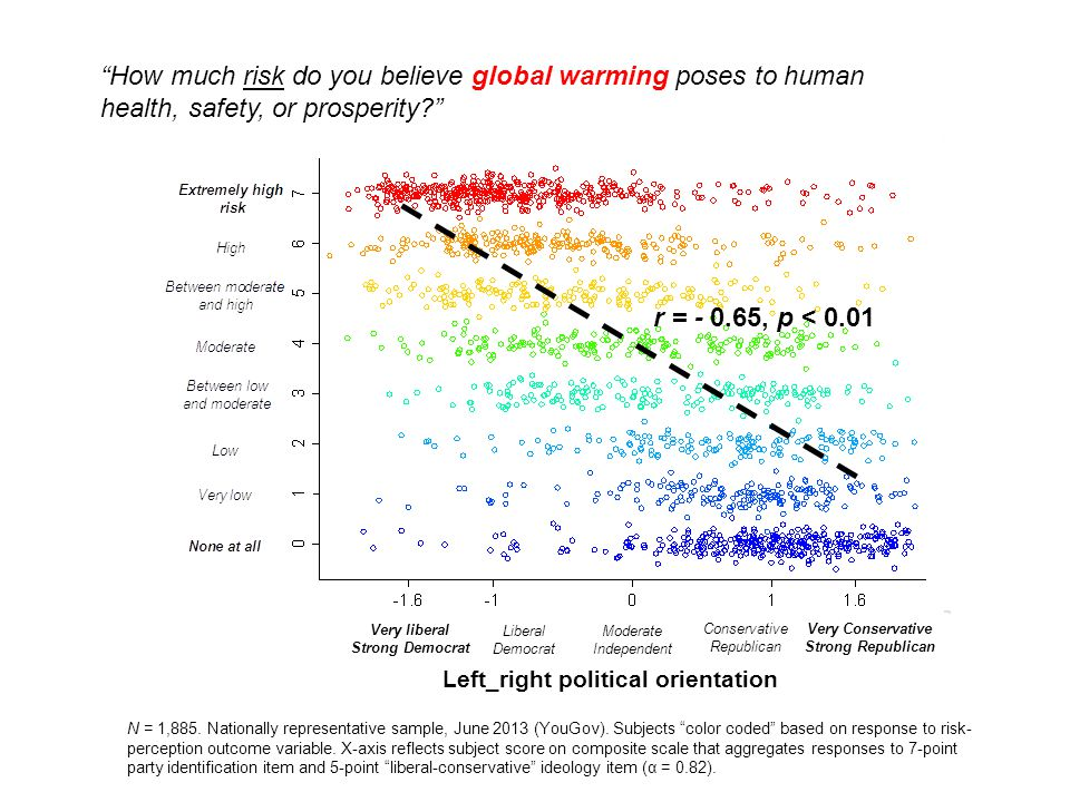 "Left_right political orientation ""How much risk do you believe global warming poses to human health, safety, or prosperity?"" r = - 0.65, p < 0.01 Very"
