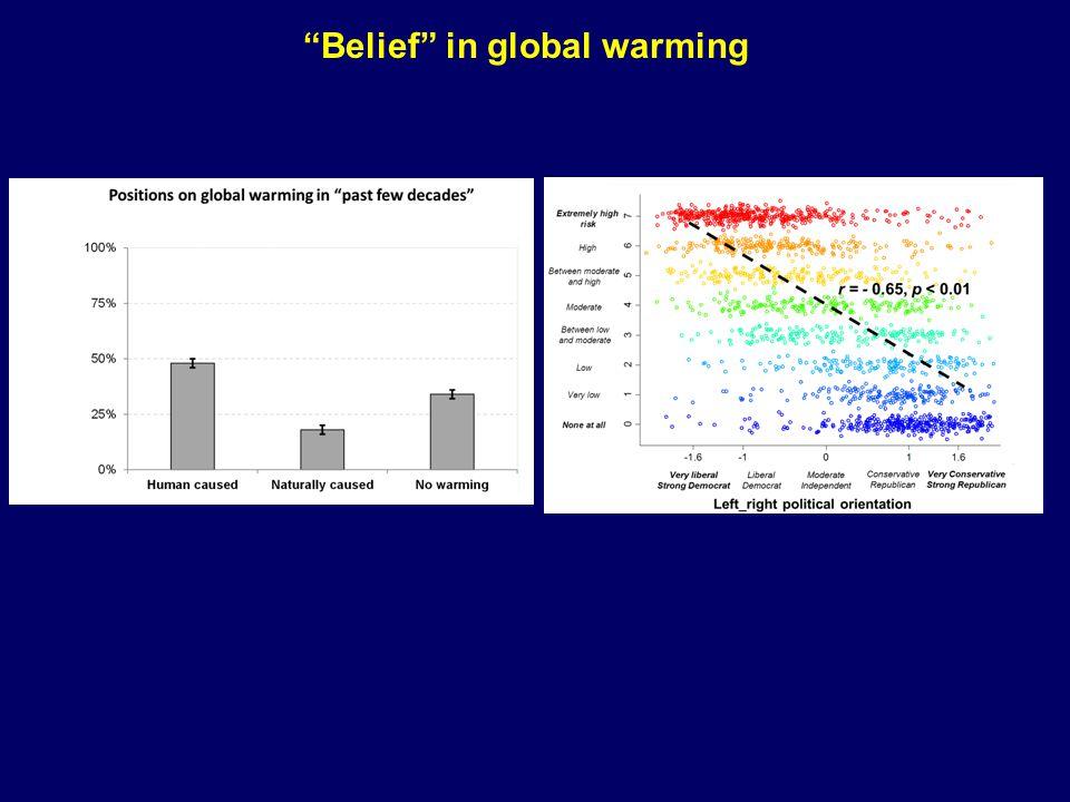 Belief in global warming