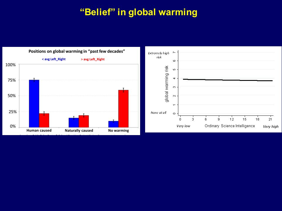 Ordinary Science Intelligence global warming risk