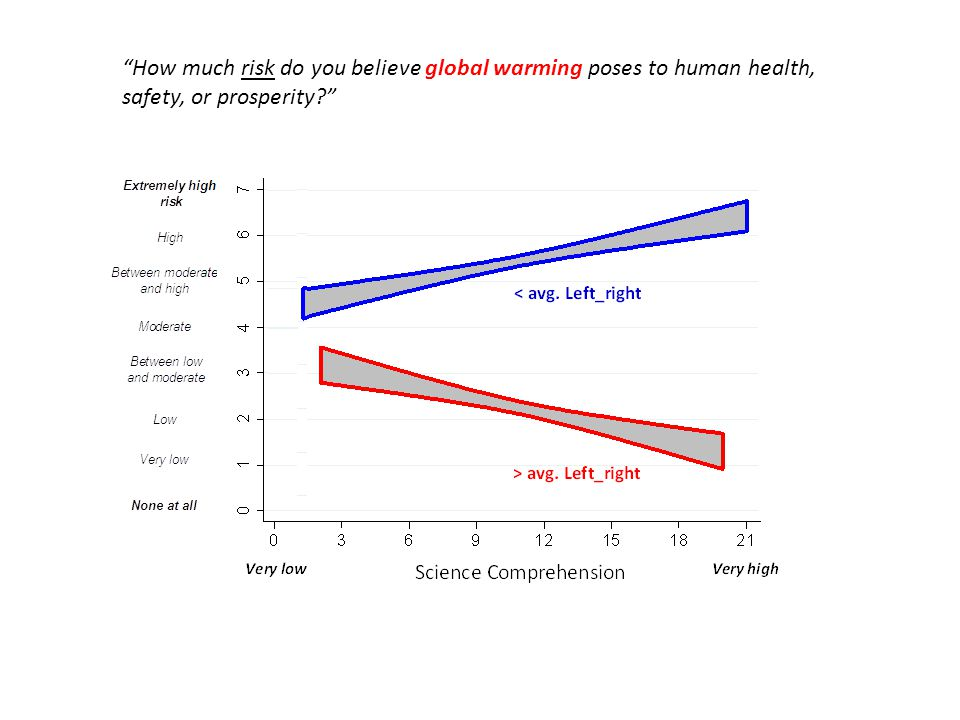"""How much risk do you believe global warming poses to human health, safety, or prosperity?"""